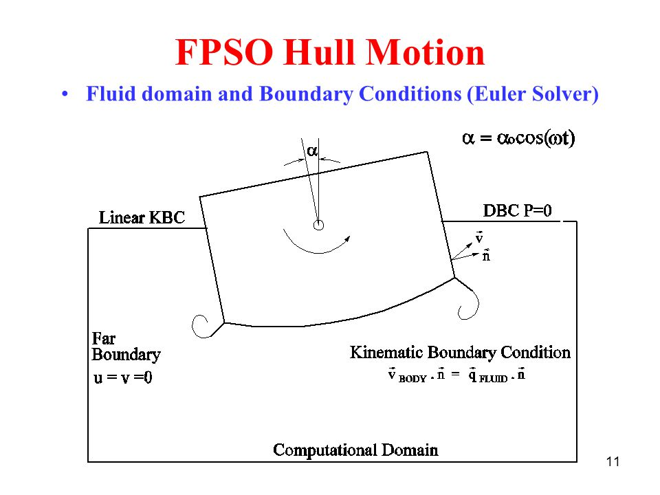Fluid domain and Boundary Conditions (Euler Solver)