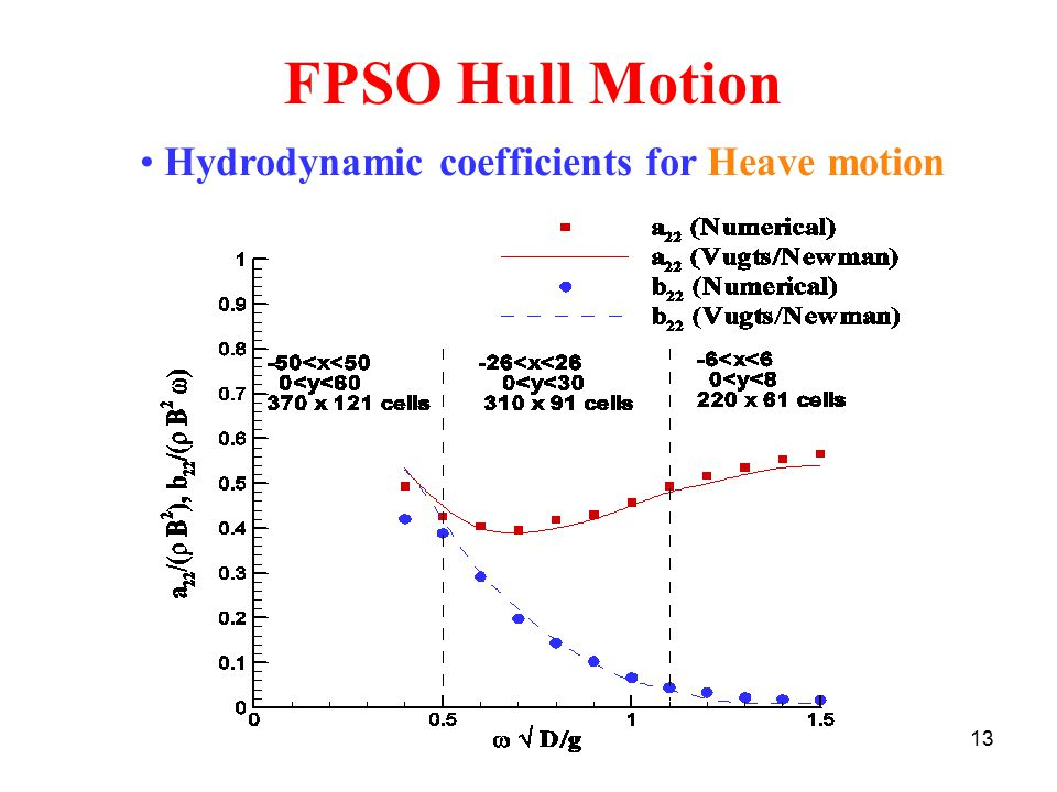 FPSO Hull Motion Hydrodynamic coefficients for Heave motion
