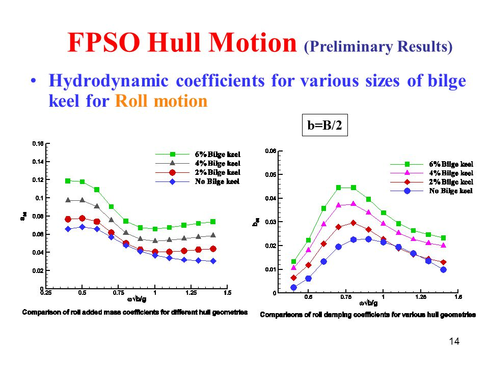 FPSO Hull Motion (Preliminary Results)