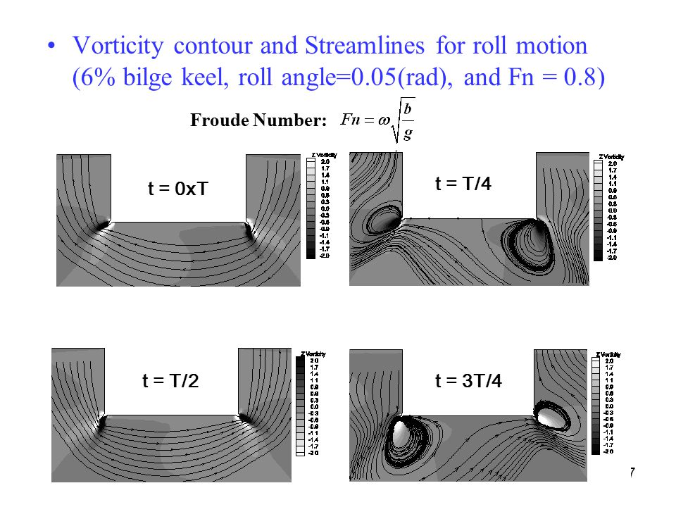 Vorticity contour and Streamlines for roll motion (6% bilge keel, roll angle=0.05(rad), and Fn = 0.8)