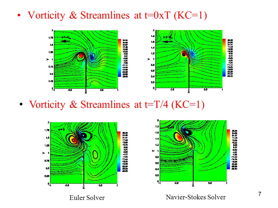 Vorticity & Streamlines at t=0xT (KC=1)