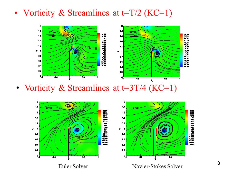 Vorticity & Streamlines at t=T/2 (KC=1)