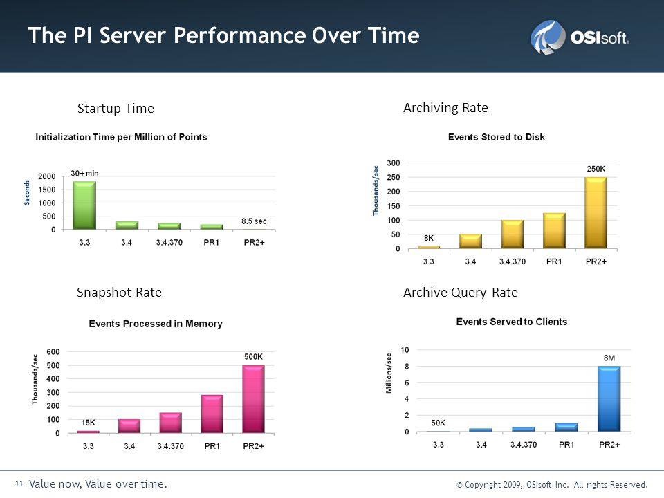 The PI Server Performance Over Time
