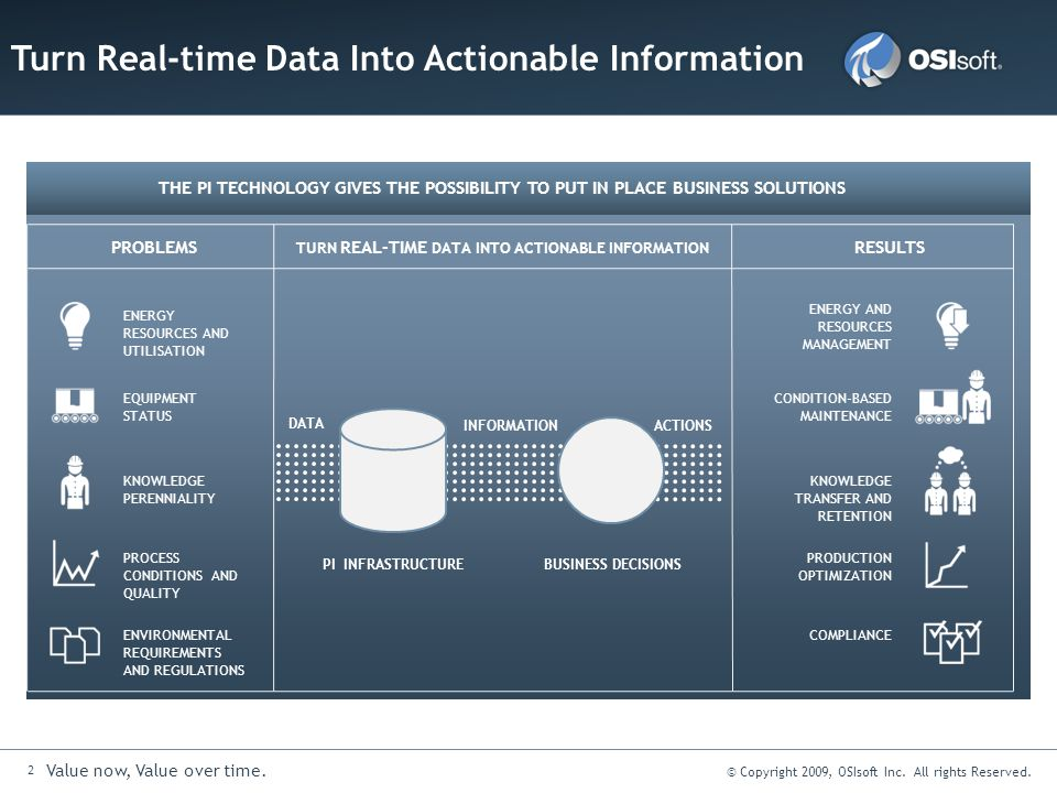 Turn Real-time Data Into Actionable Information