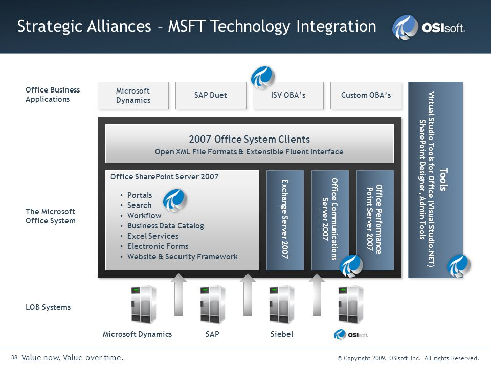 Strategic Alliances – MSFT Technology Integration