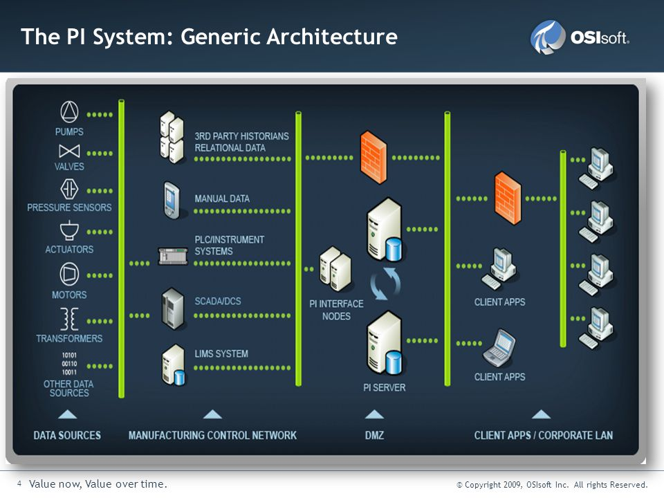 The PI System: Generic Architecture