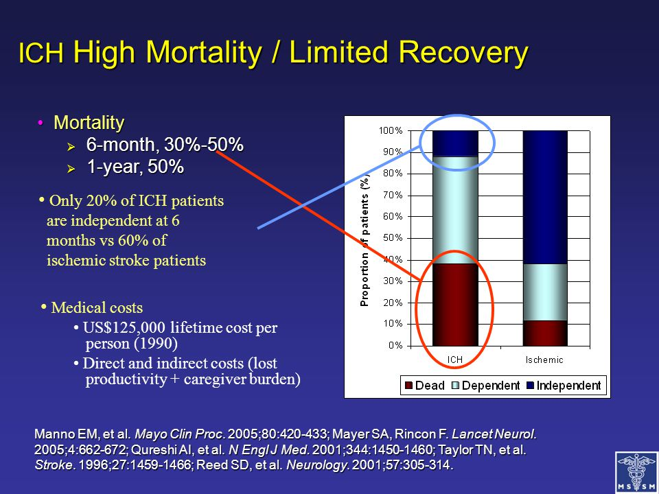 ICH High Mortality / Limited Recovery