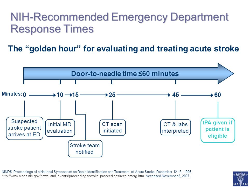 NIH-Recommended Emergency Department Response Times