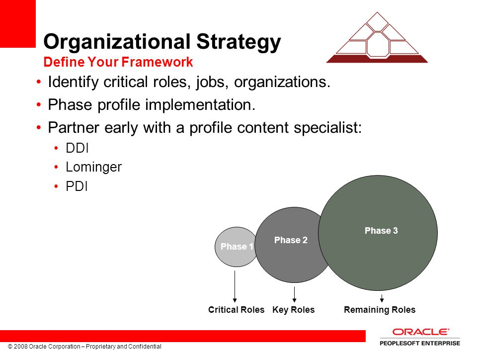 Organizational Strategy Define Your Framework