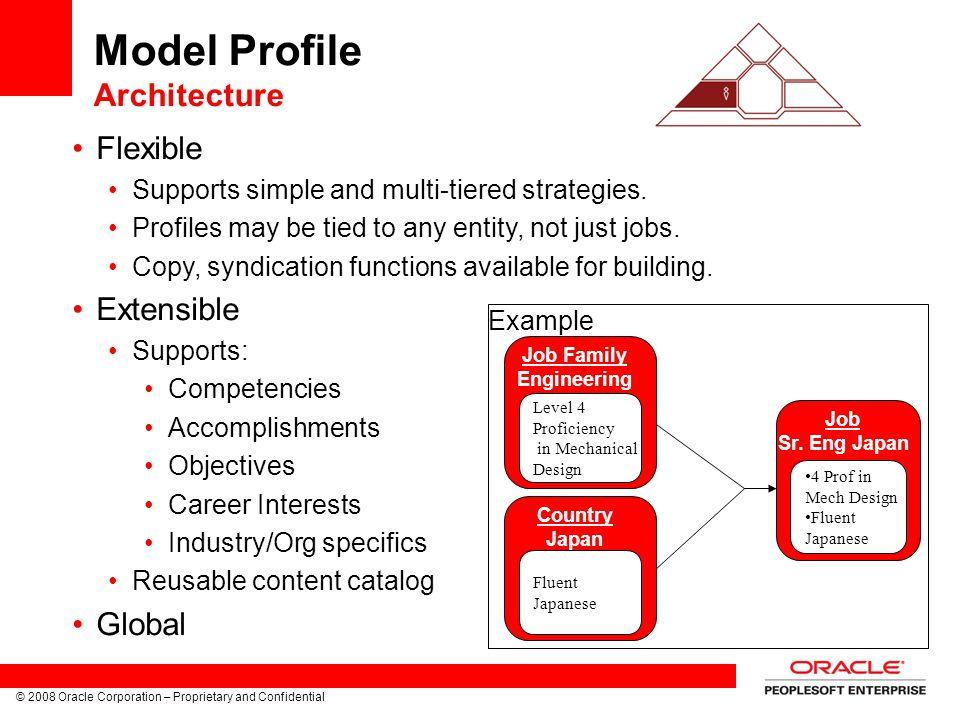 Model Profile Architecture