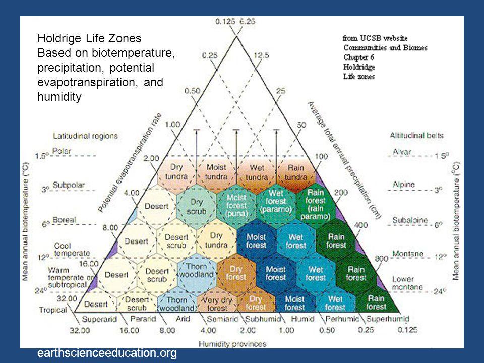 Holdrige Life Zones Based on biotemperature, precipitation, potential evapotranspiration, and humidity.