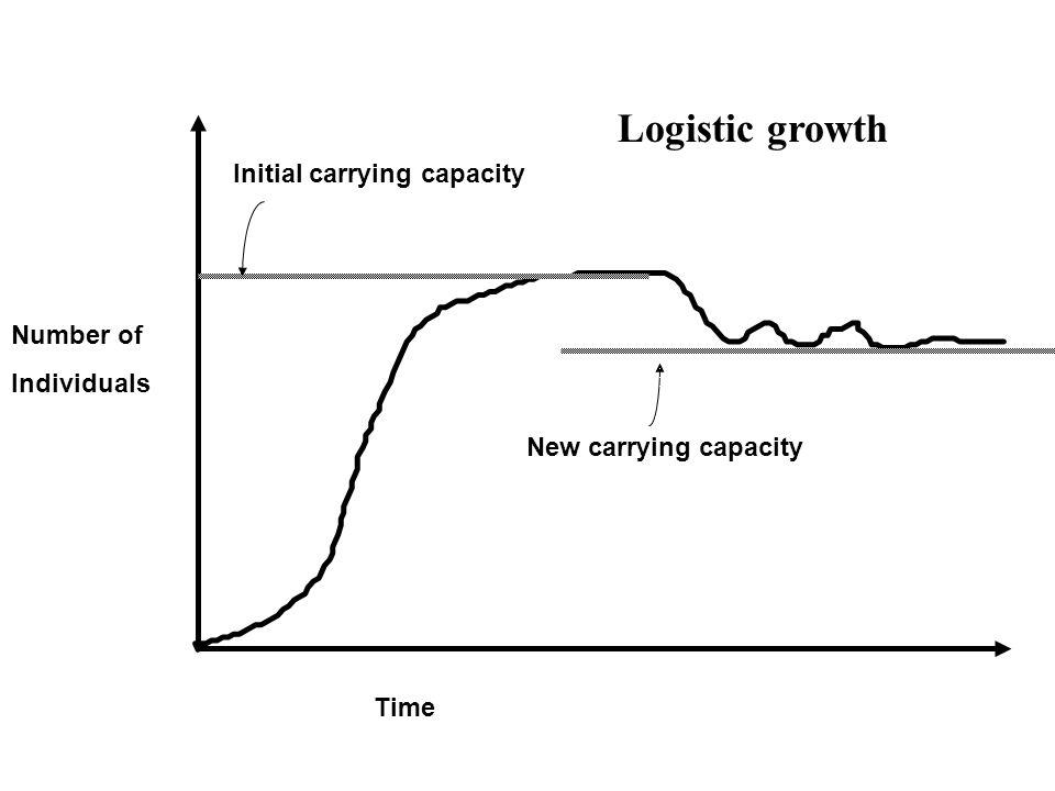 Initial carrying capacity