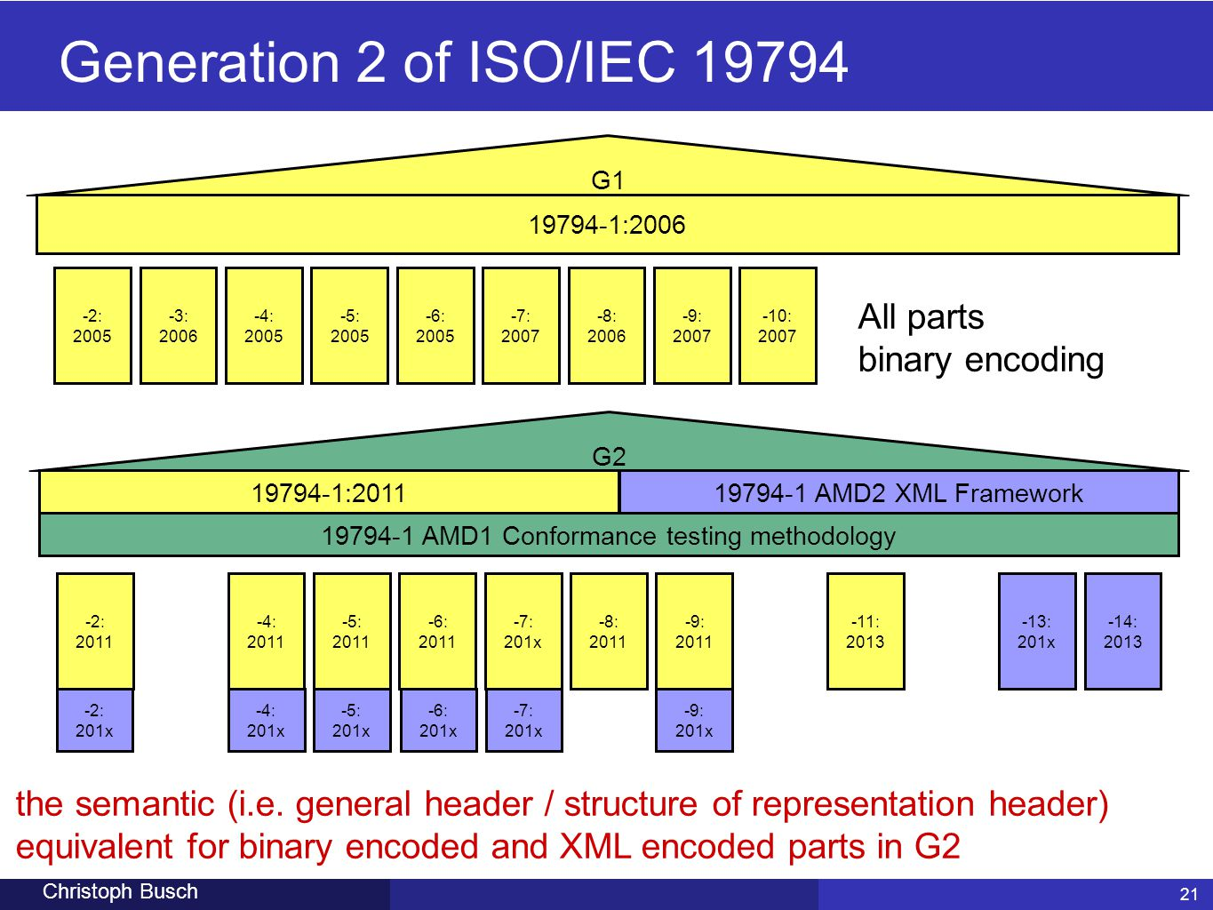 19794-1 AMD1 Conformance testing methodology