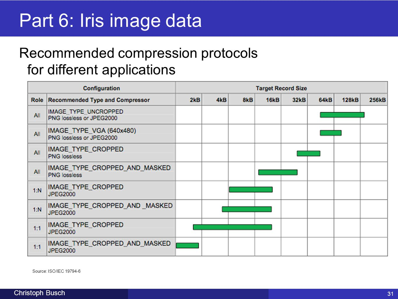 Part 6: Iris image data Recommended compression protocols for different applications. Source: ISO/IEC 19794-6.