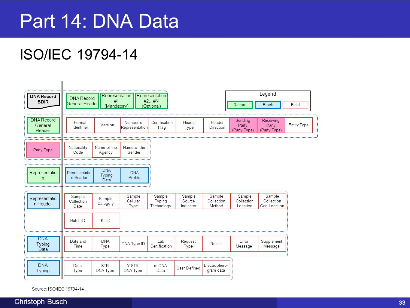 Part 14: DNA Data ISO/IEC 19794-14 Christoph Busch 33 Legend