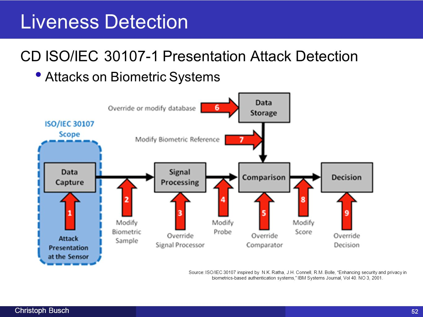 Liveness Detection CD ISO/IEC 30107-1 Presentation Attack Detection
