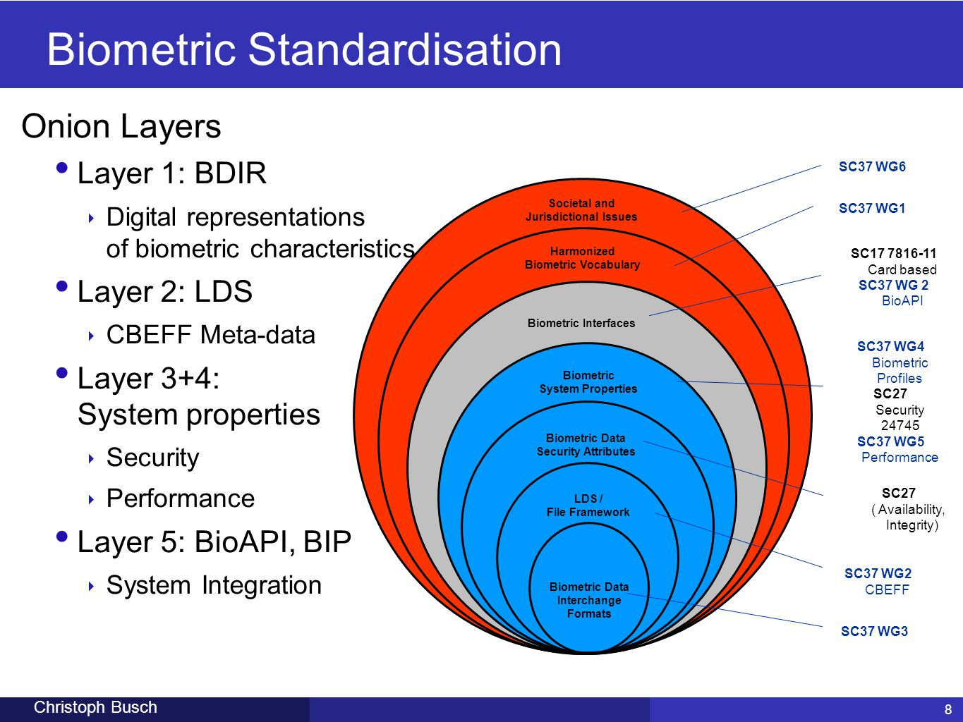 Biometric Standardisation