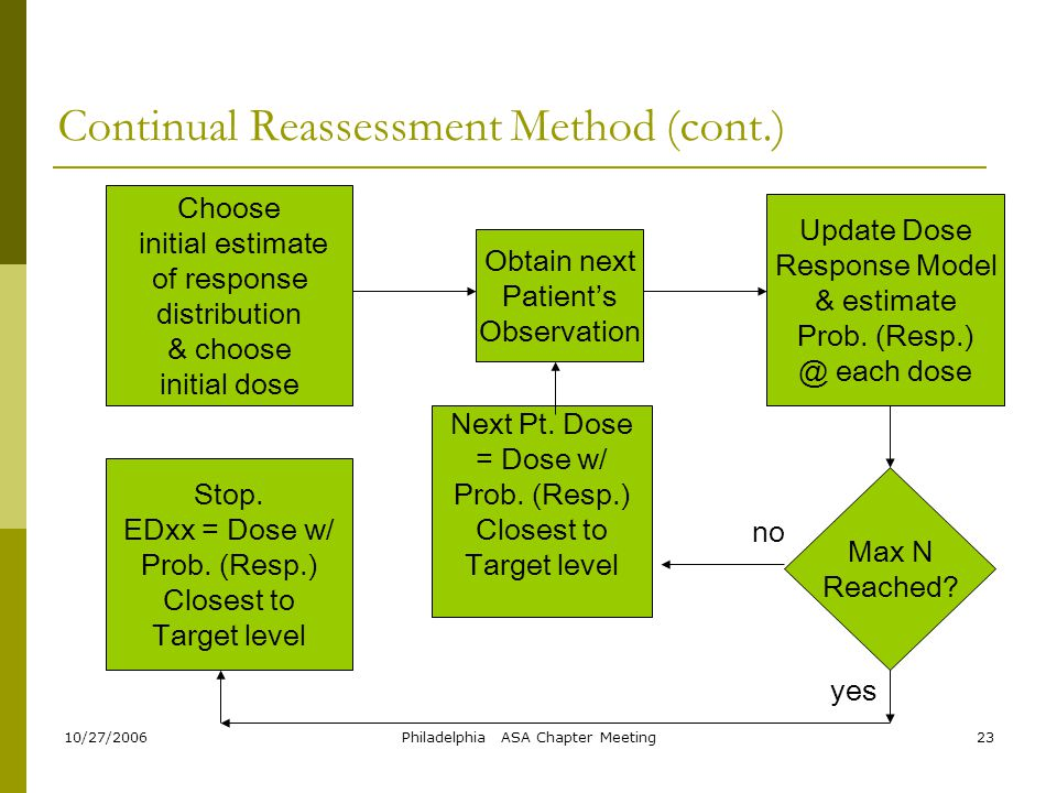 Continual Reassessment Method (cont.)