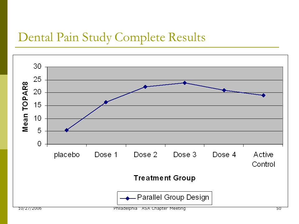 Dental Pain Study Complete Results