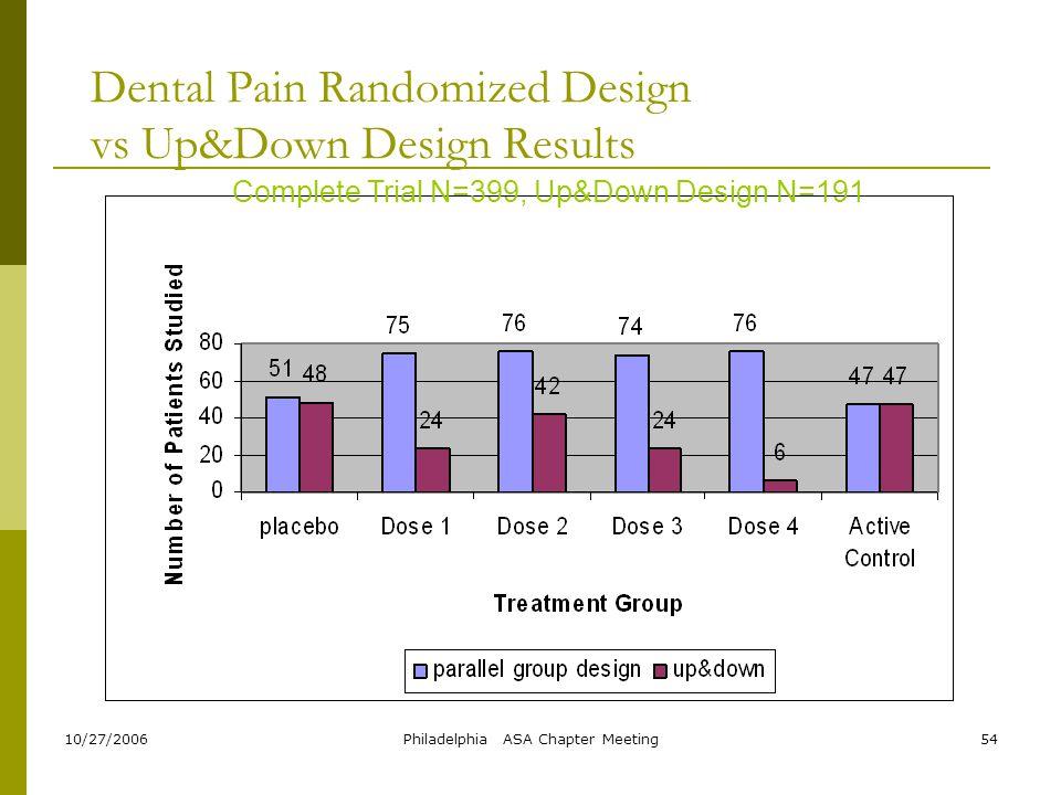 Dental Pain Randomized Design vs Up&Down Design Results