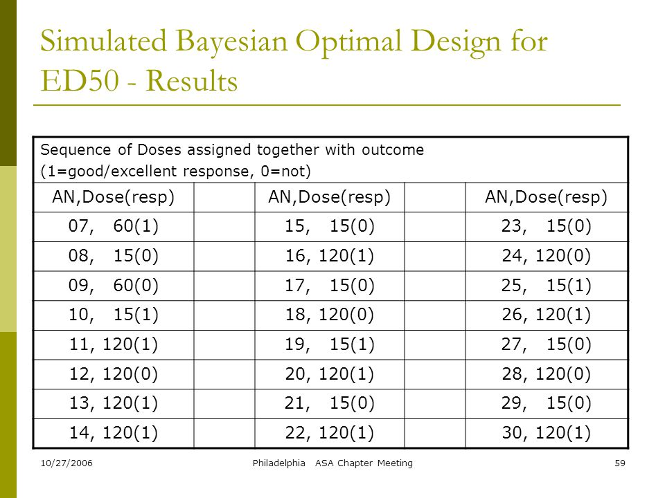 Simulated Bayesian Optimal Design for ED50 - Results