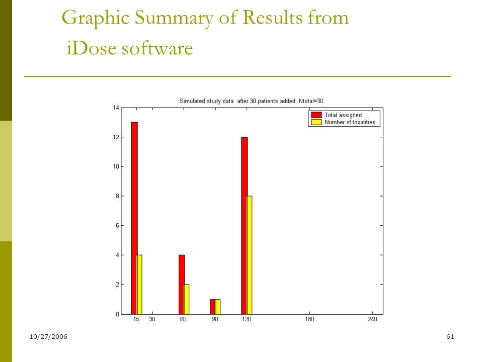 Graphic Summary of Results from iDose software