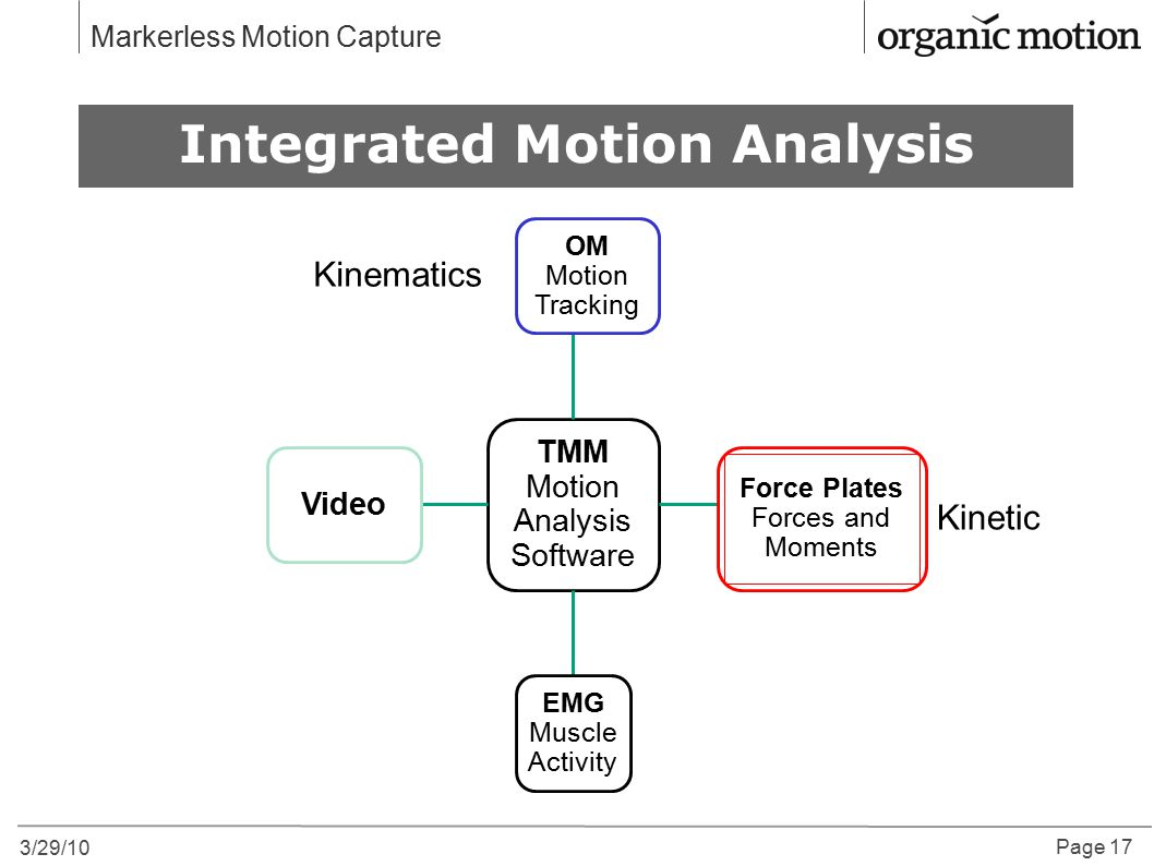 Integrated Motion Analysis
