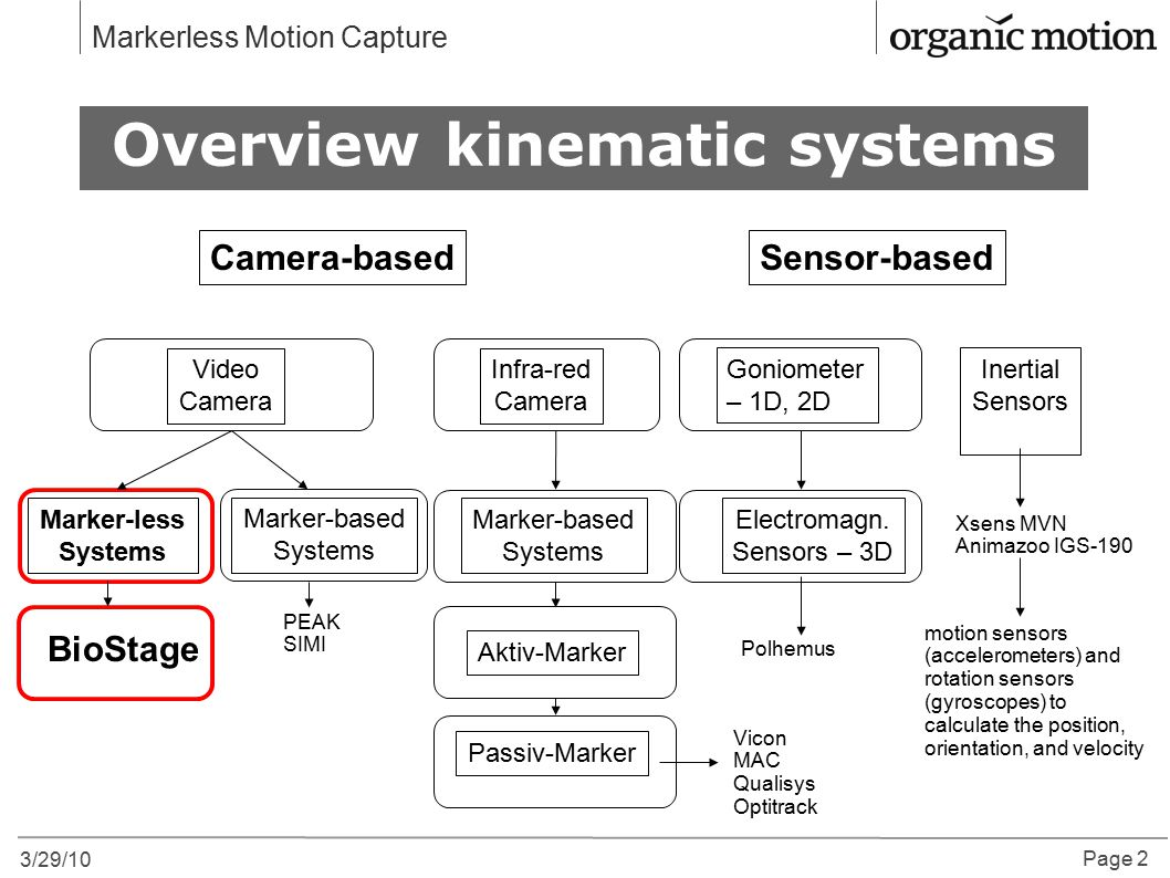 Overview kinematic systems