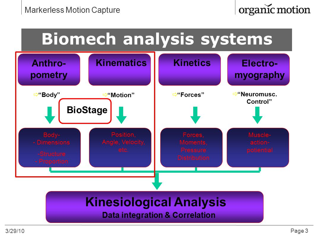 Biomech analysis systems