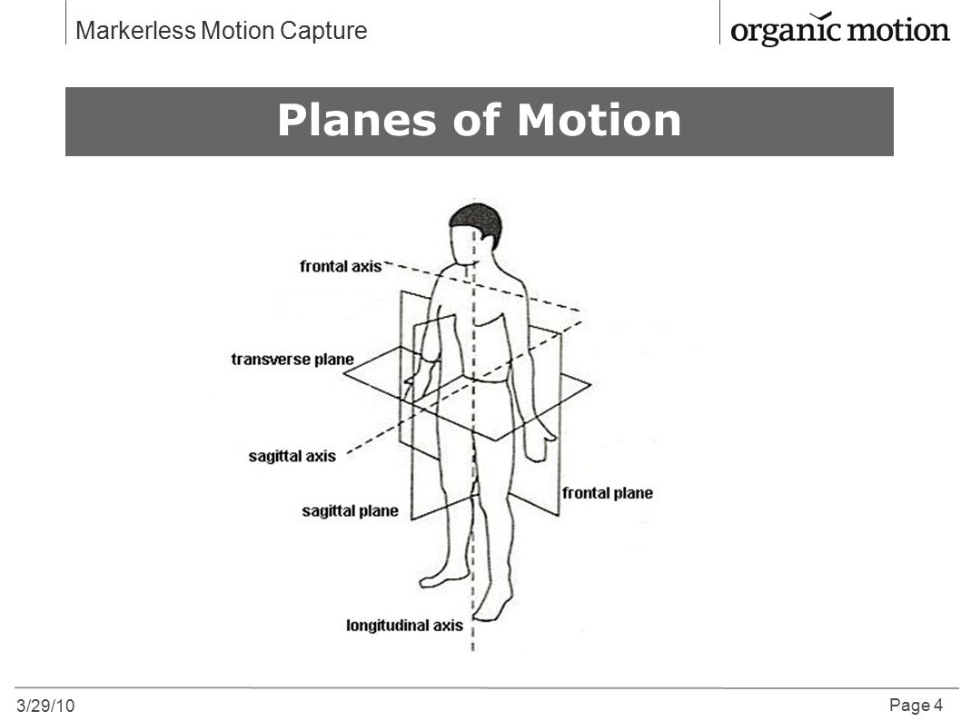 Why Motion Capture Planes of Motion