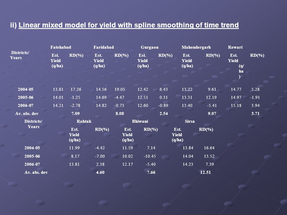 ii) Linear mixed model for yield with spline smoothing of time trend