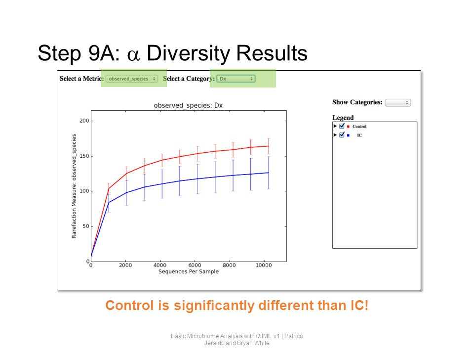 Step 9A: a Diversity Results