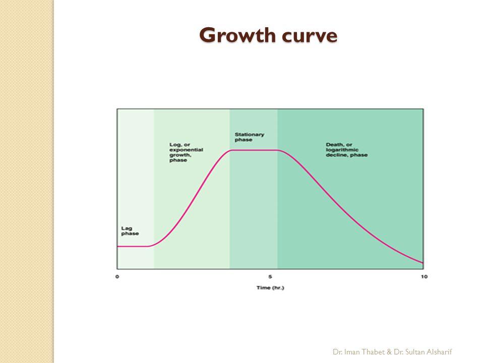 Growth curve Dr. Iman Thabet & Dr. Sultan Alsharif