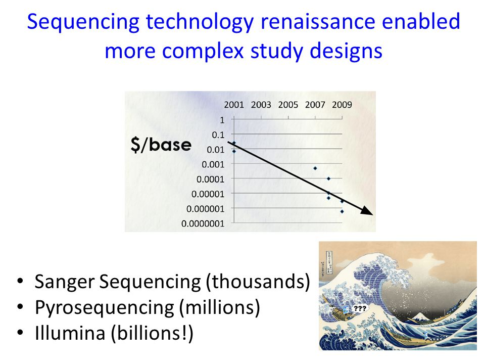 Sequencing technology renaissance enabled more complex study designs