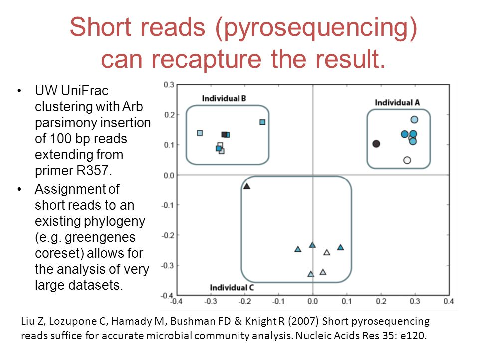 Short reads (pyrosequencing) can recapture the result.