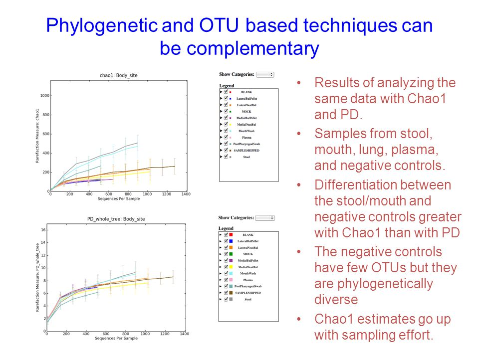 Phylogenetic and OTU based techniques can be complementary
