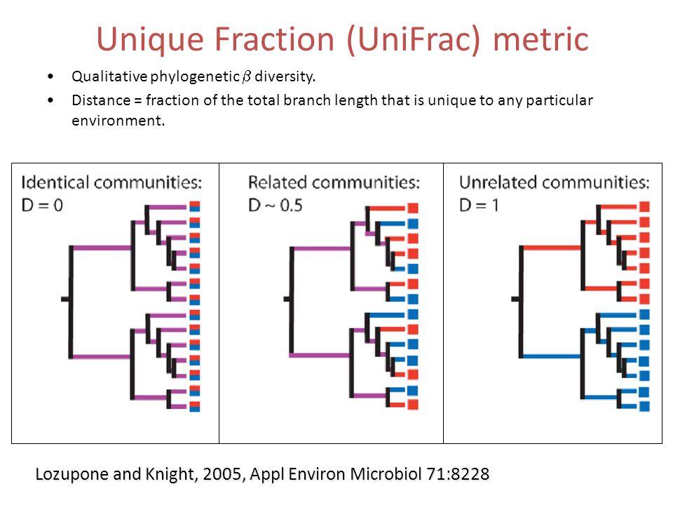 Unique Fraction (UniFrac) metric