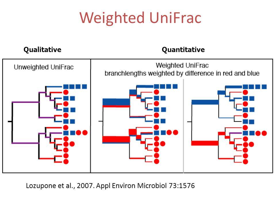 Weighted UniFrac Lozupone et al., 2007. Appl Environ Microbiol 73:1576