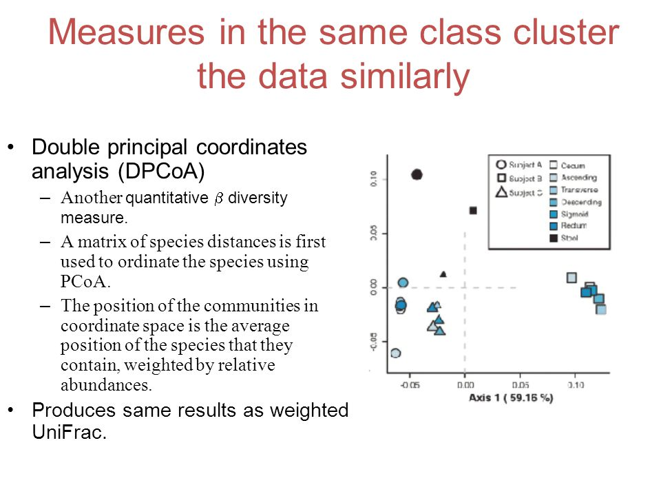 Measures in the same class cluster the data similarly