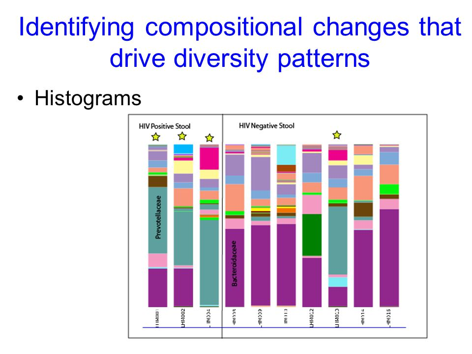 Identifying compositional changes that drive diversity patterns