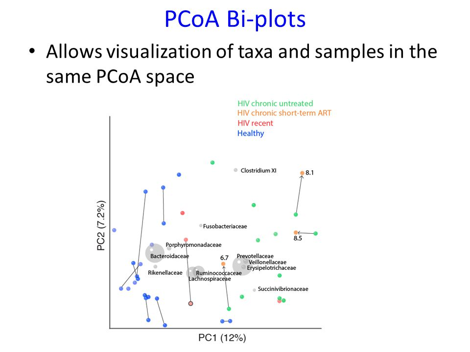 PCoA Bi-plots Allows visualization of taxa and samples in the same PCoA space