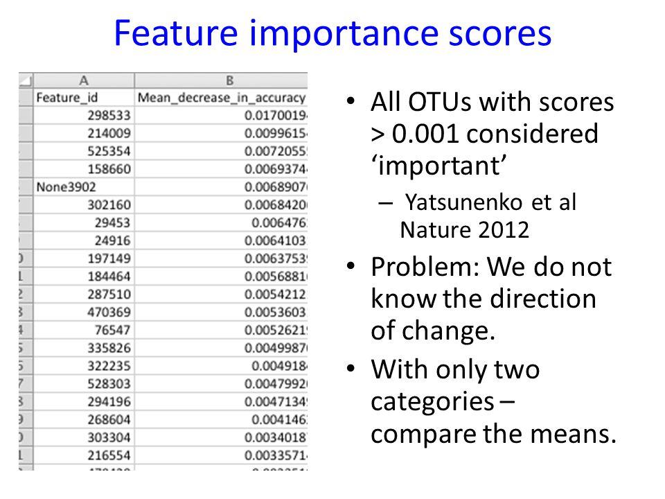 Feature importance scores