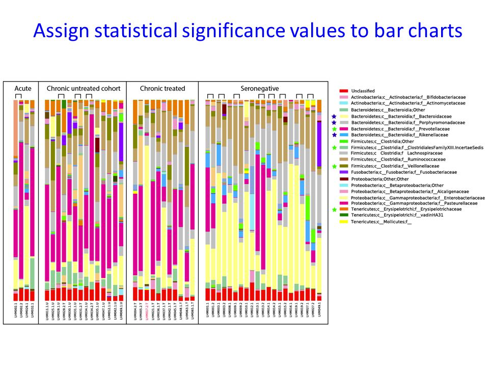 Assign statistical significance values to bar charts