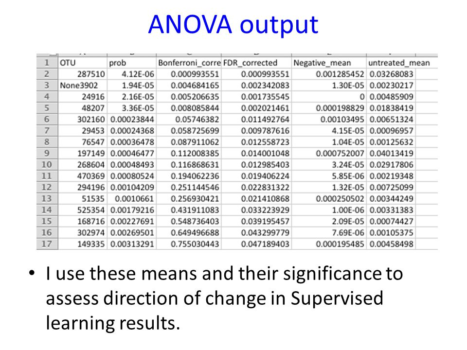 ANOVA output I use these means and their significance to assess direction of change in Supervised learning results.