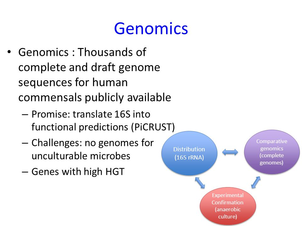 Genomics Genomics : Thousands of complete and draft genome sequences for human commensals publicly available.