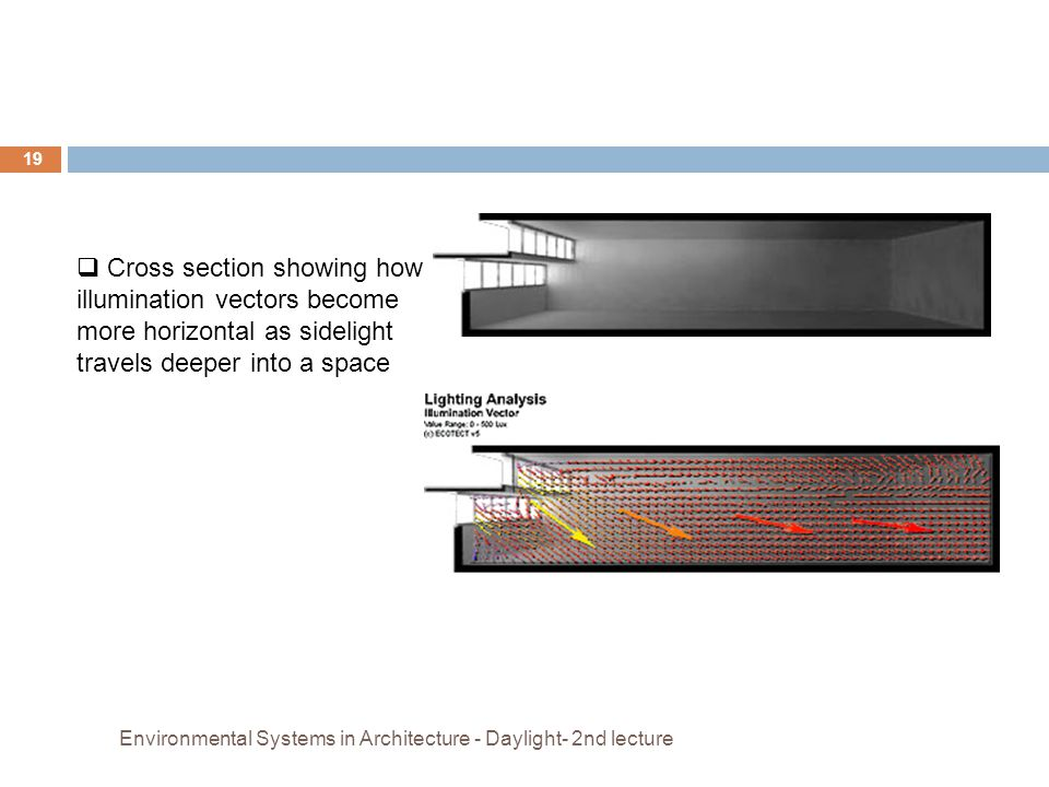 Cross section showing how illumination vectors become more horizontal as sidelight travels deeper into a space
