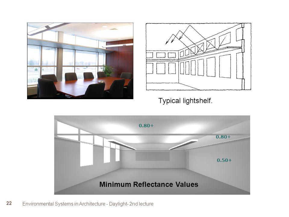 Minimum Reflectance Values