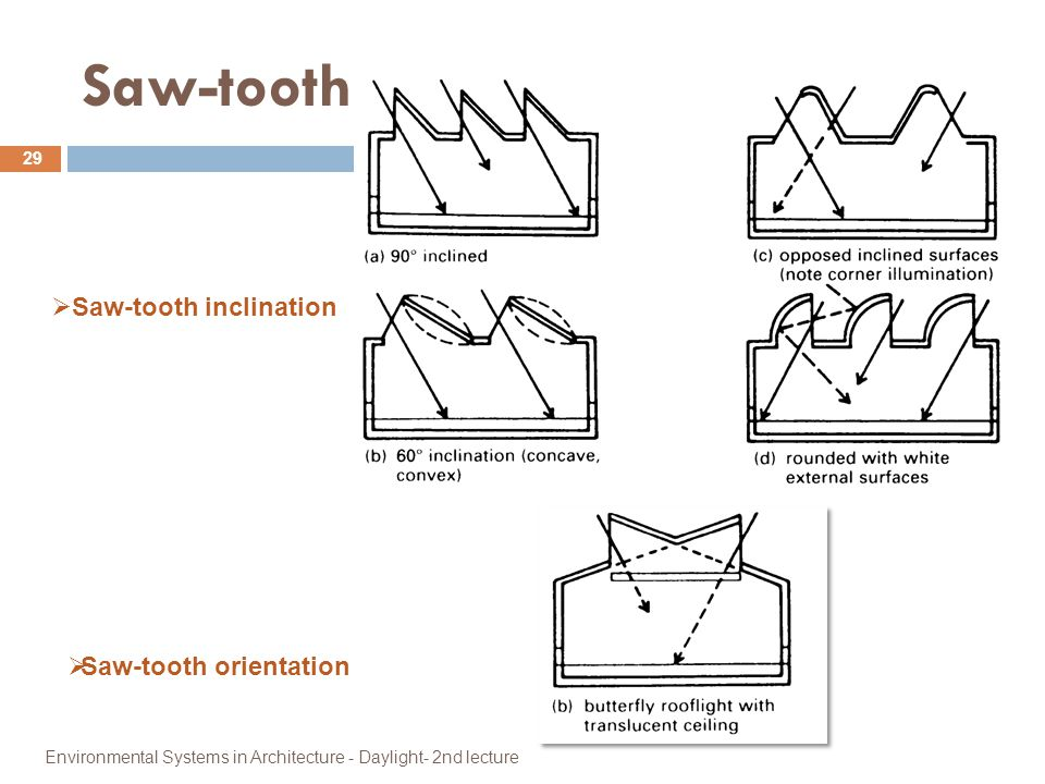 Saw-tooth Saw-tooth inclination Saw-tooth orientation