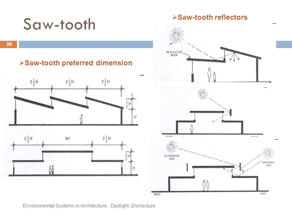 Saw-tooth Saw-tooth reflectors Saw-tooth preferred dimension
