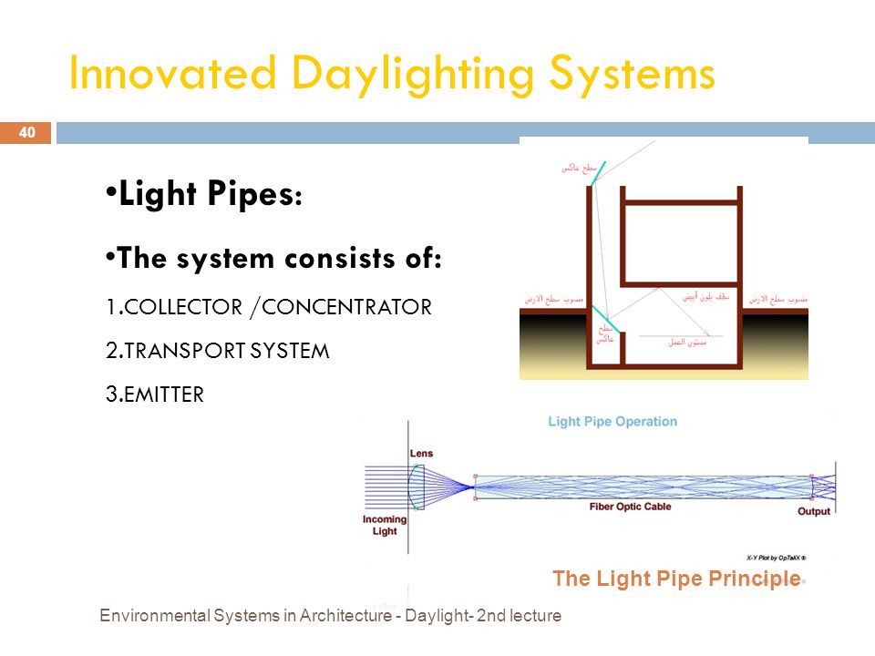 Innovated Daylighting Systems